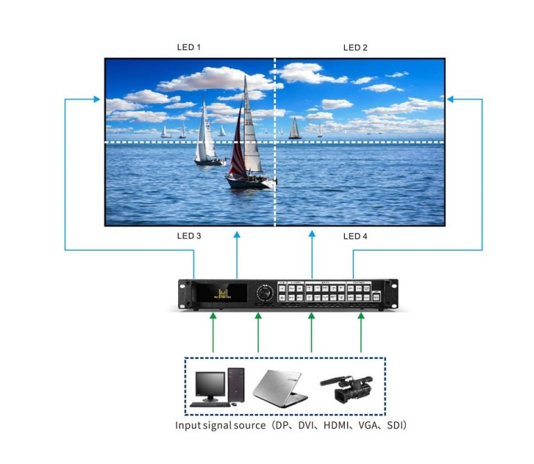 LED-760H Four Screen Splicing