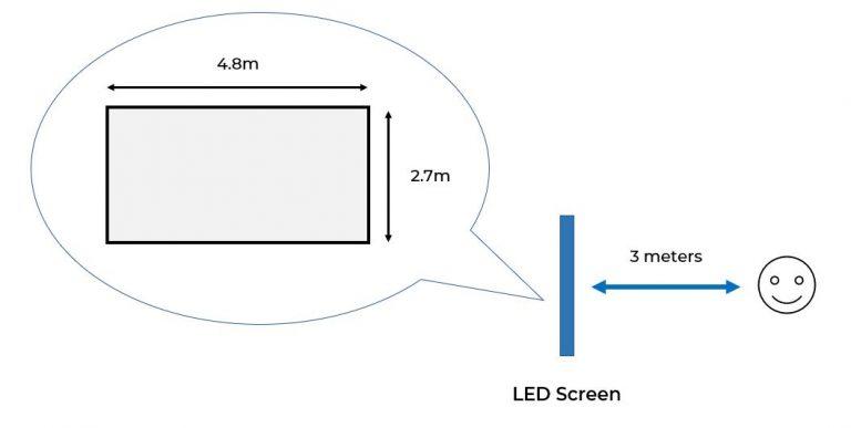 LED Installation size